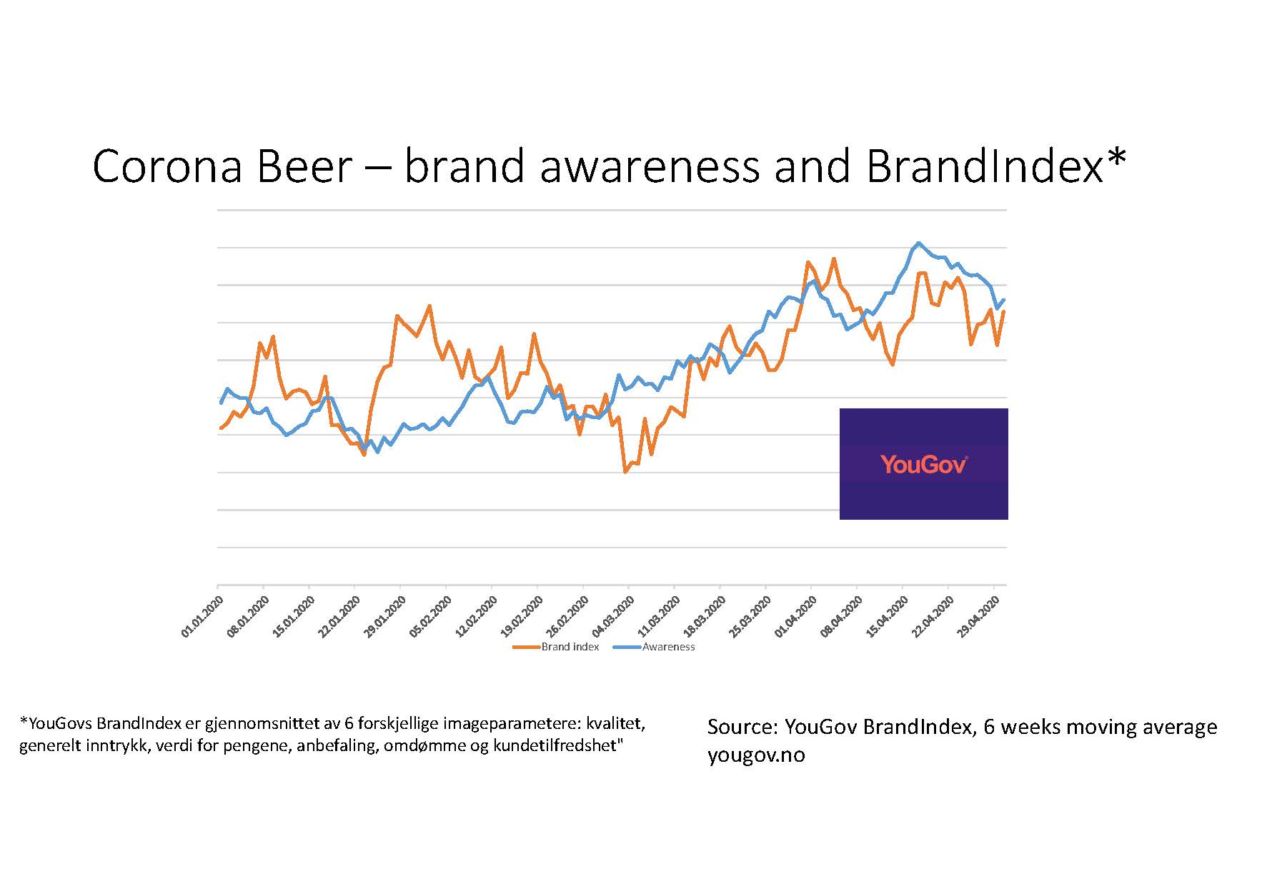 Corona Beer – brand awareness and index2.jpg